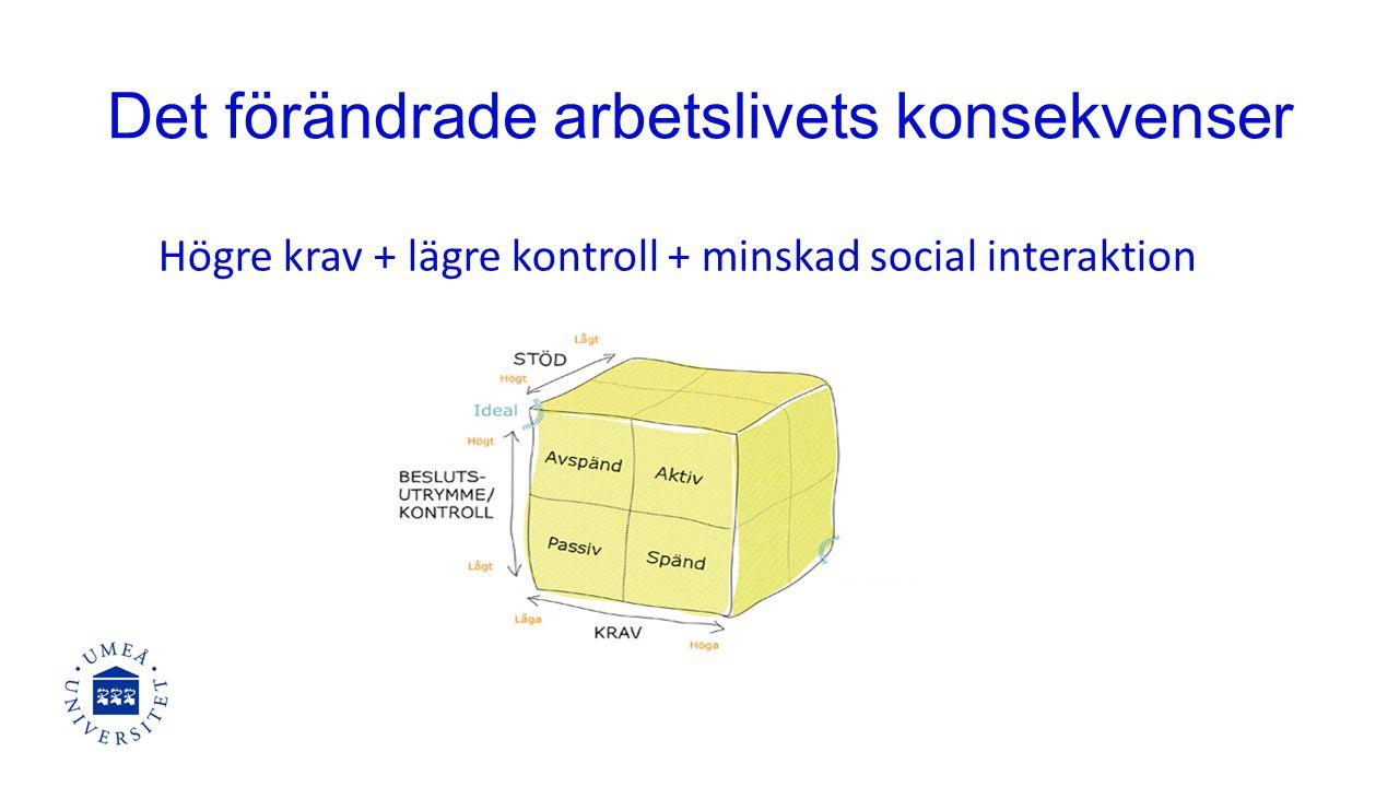 Det förändrade arbetslivets konsekvenser Högre krav + lägre kontroll + minskad social interaktion