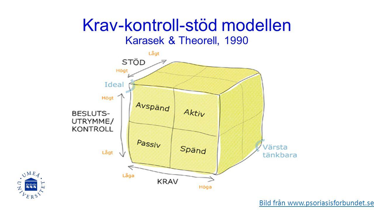 Bild från www.psoriasisforbundet.se Krav-kontroll-stöd modellen Karasek & Theorell, 1990