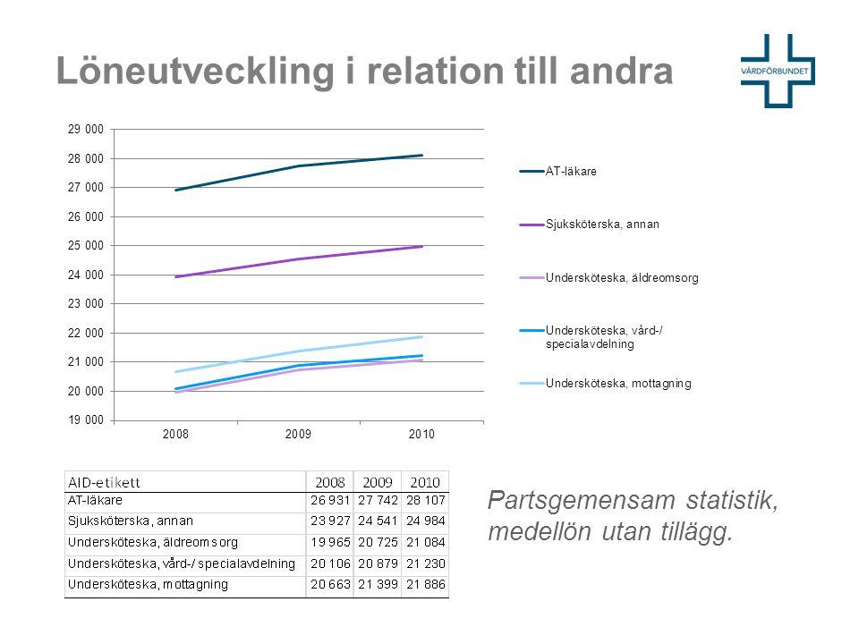 Löneutveckling i relation till andra Partsgemensam statistik, medellön utan tillägg.