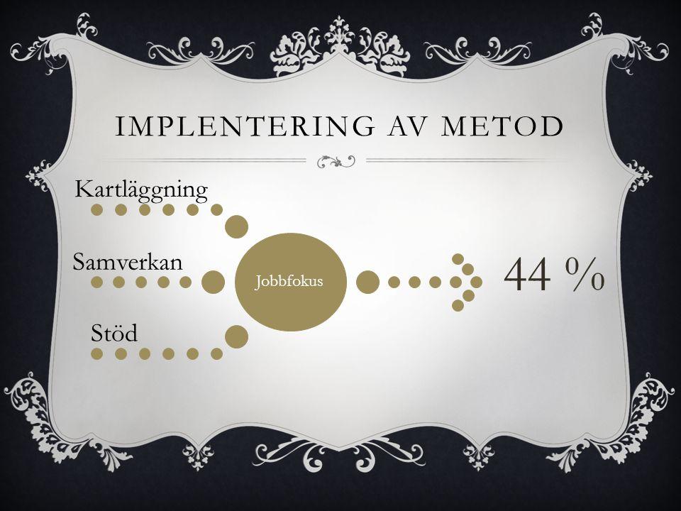 Jobbfokus Kartläggning Samverkan Stöd 44 % IMPLENTERING AV METOD