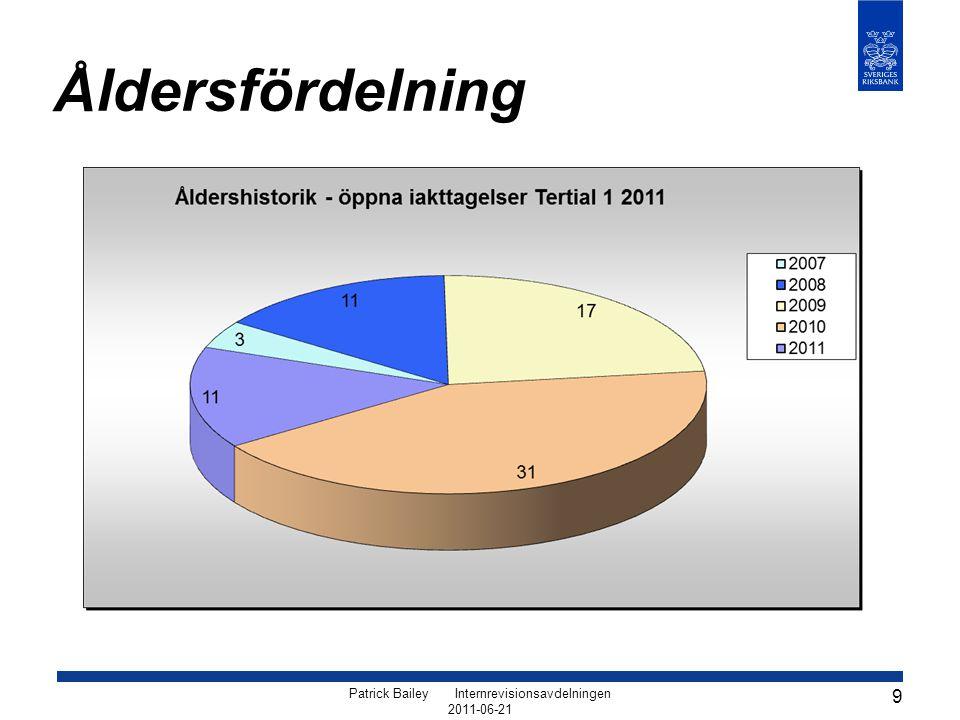 Patrick Bailey Internrevisionsavdelningen 2011-06-21 10 Statistik – 2011-06-13