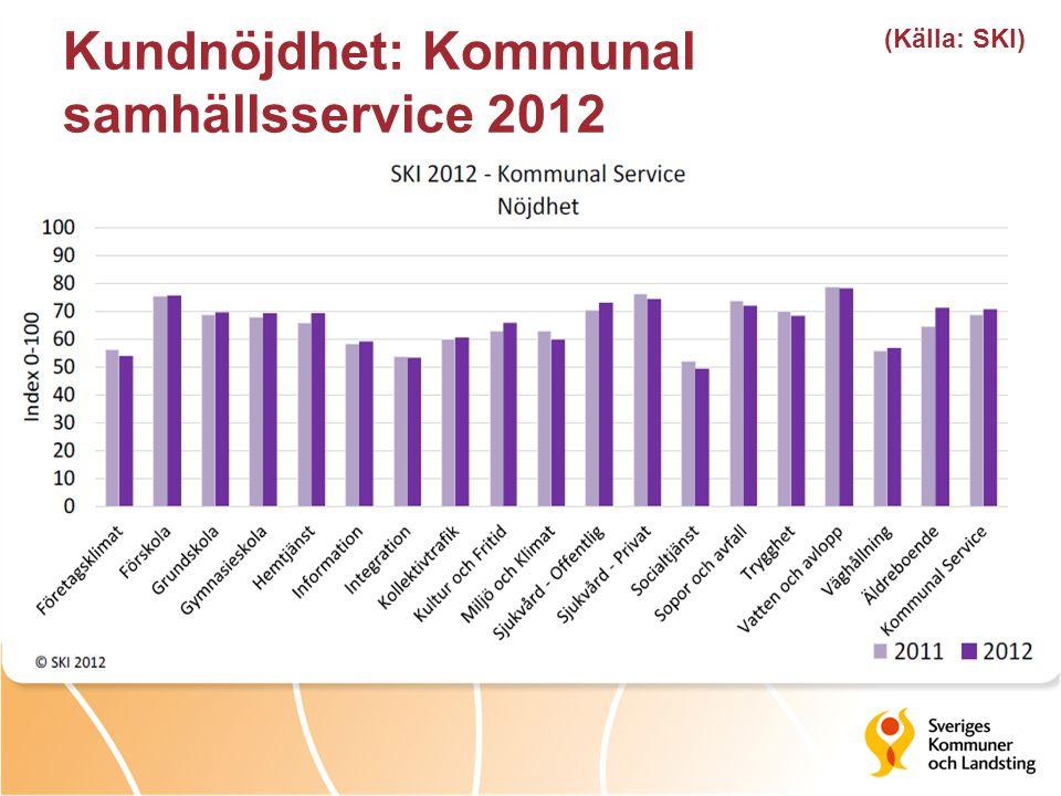 Kundnöjdhet: Kommunal samhällsservice 2012 (Källa: SKI)