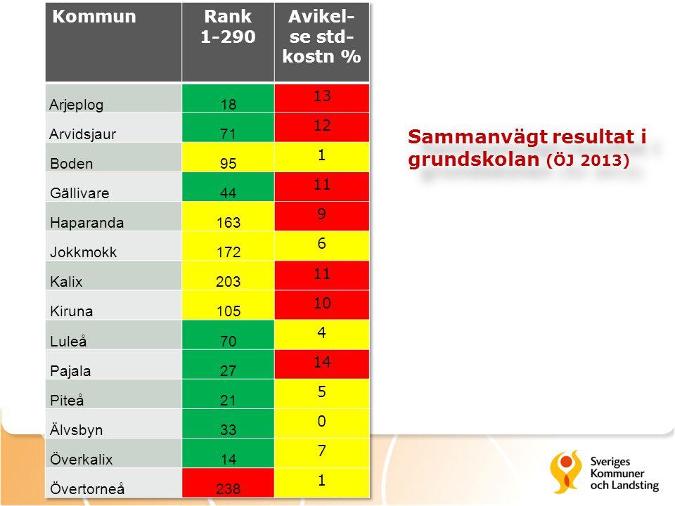 Sammanvägt resultat i grundskolan (ÖJ 2013)