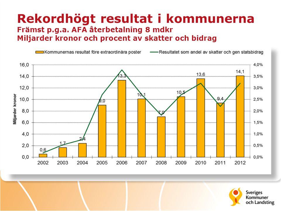 Rekordhögt resultat i kommunerna Främst p.g.a. AFA återbetalning 8 mdkr Miljarder kronor och procent av skatter och bidrag