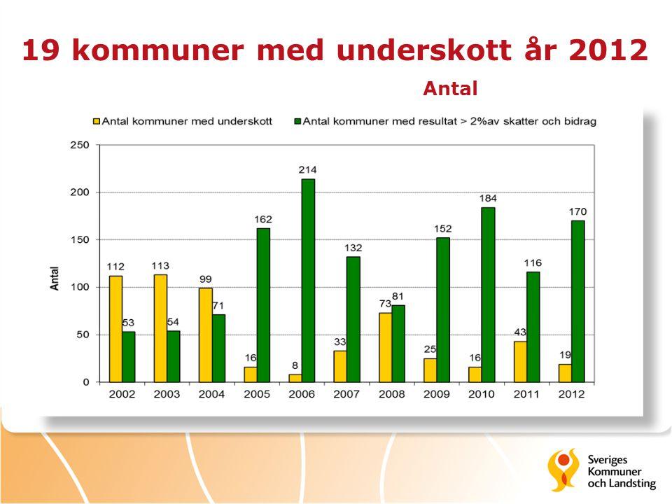 19 kommuner med underskott år 2012 Antal