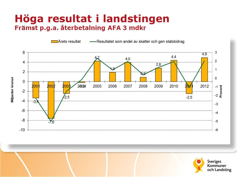 Höga resultat i landstingen Främst p.g.a. återbetalning AFA 3 mdkr