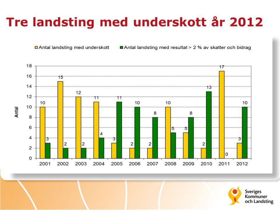 Tre landsting med underskott år 2012