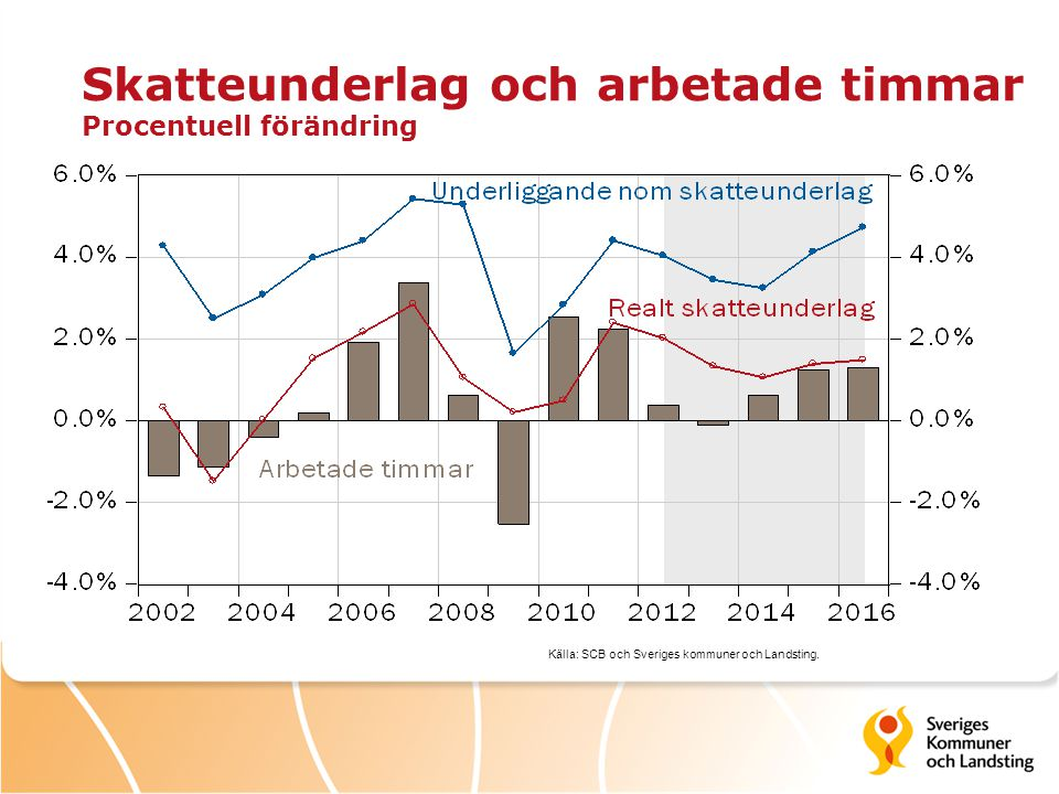 Skatteunderlag och arbetade timmar Procentuell förändring Källa: SCB och Sveriges kommuner och Landsting.
