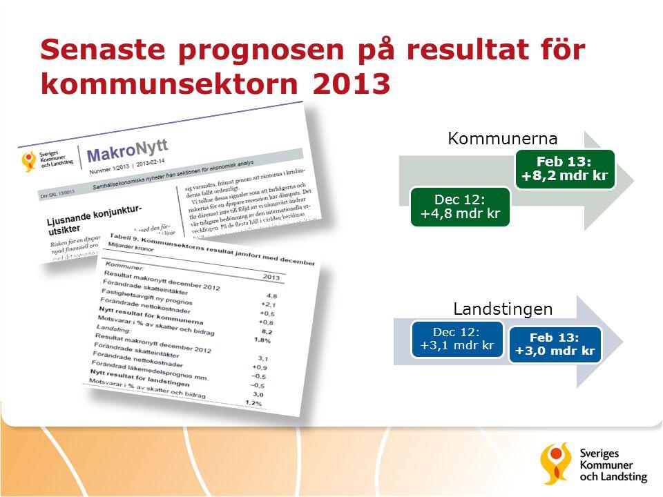 Senaste prognosen på resultat för kommunsektorn 2013 Kommunerna Dec 12: +3,1 mdr kr Feb 13: +3,0 mdr kr Dec 12: +4,8 mdr kr Feb 13: +8,2 mdr kr Landst