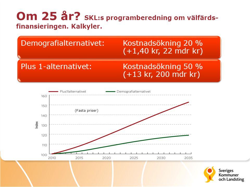 Om 25 år? SKL:s programberedning om välfärds- finansieringen. Kalkyler. Demografialternativet: Kostnadsökning 20 % (+1,40 kr, 22 mdr kr) Plus 1-altern