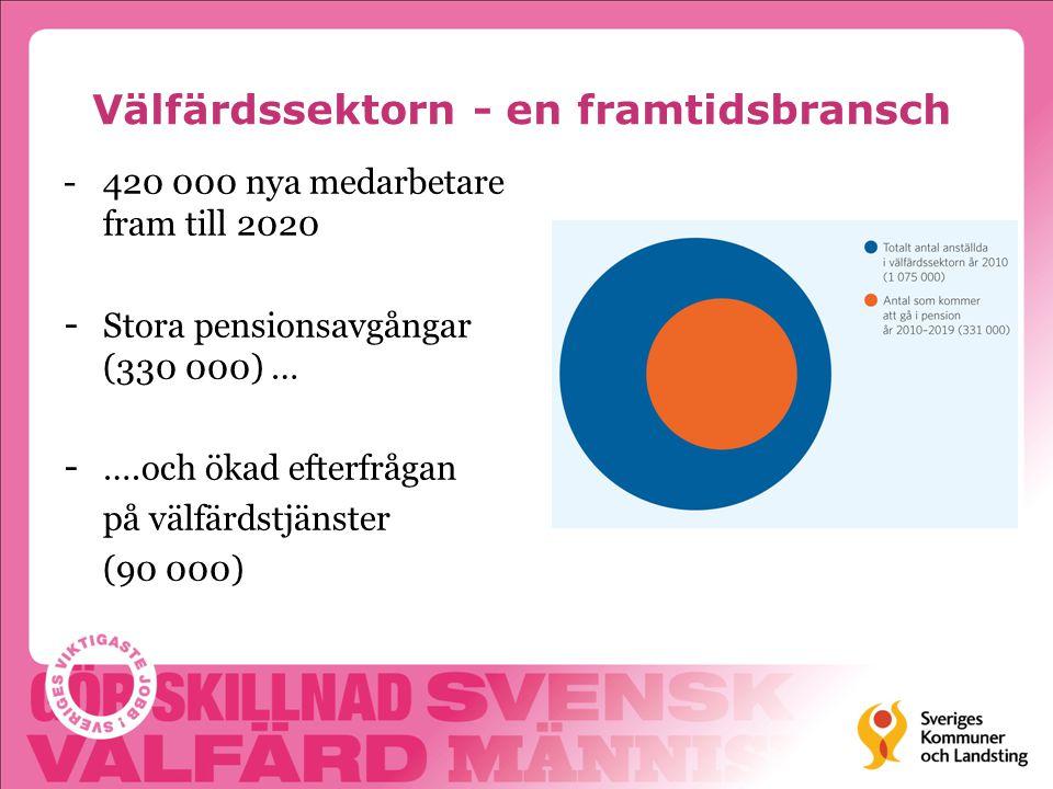 Välfärdssektorn - en framtidsbransch -420 000 nya medarbetare fram till 2020 - Stora pensionsavgångar (330 000) … - ….och ökad efterfrågan på välfärds