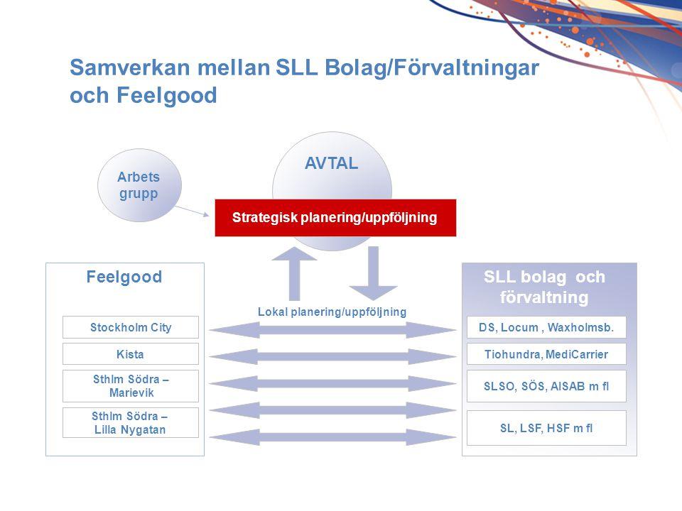 AVTAL Strategisk planering/uppföljning Feelgood Lokal planering/uppföljning Stockholm City Kista Sthlm Södra – Marievik Sthlm Södra – Lilla Nygatan DS