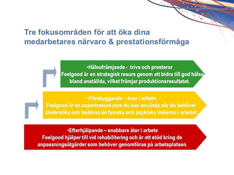 Tre fokusområden för att öka dina medarbetares närvaro & prestationsförmåga • Efterhjälpande – snabbare åter i arbete Feelgood hjälper till vid rehabi