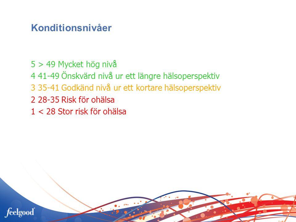 Konditionsnivåer 5 > 49 Mycket hög nivå 4 41-49 Önskvärd nivå ur ett längre hälsoperspektiv 3 35-41 Godkänd nivå ur ett kortare hälsoperspektiv 2 28-35 Risk för ohälsa 1 < 28 Stor risk för ohälsa