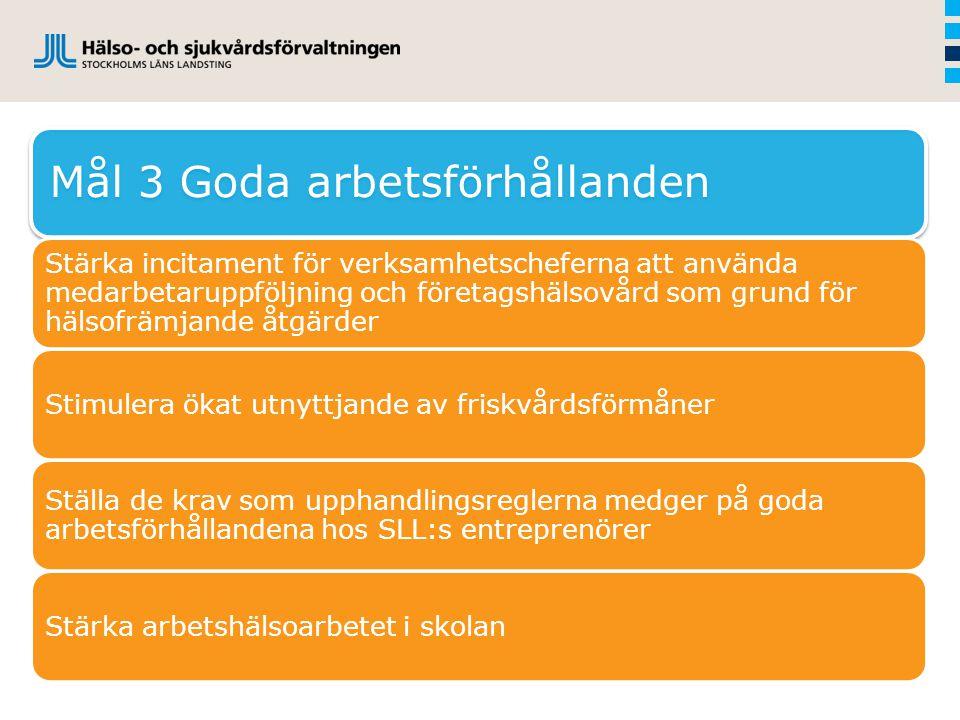Mål 3 Goda arbetsförhållanden Stärka incitament för verksamhetscheferna att använda medarbetaruppföljning och företagshälsovård som grund för hälsofrämjande åtgärder Stimulera ökat utnyttjande av friskvårdsförmåner Ställa de krav som upphandlingsreglerna medger på goda arbetsförhållandena hos SLL:s entreprenörer Stärka arbetshälsoarbetet i skolan