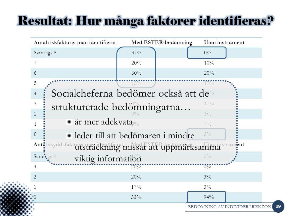 BEDÖMNING AV INDIVIDER I RISKZON Antal riskfaktorer man identifieratMed ESTER-bedömningUtan instrument Samtliga 837%0% 720%10% 630%20% 513%17% 40%23% 30%17% 20%3% 10%7% 00%3% Antal skyddsfaktorer man identifieratMed ESTER-bedömningUtan instrument Samtliga 410%0% 320%0% 220%3% 117%3% 033%94% 19 Socialcheferna bedömer också att de strukturerade bedömningarna… är mer adekvata leder till att bedömaren i mindre utsträckning missar att uppmärksamma viktig information