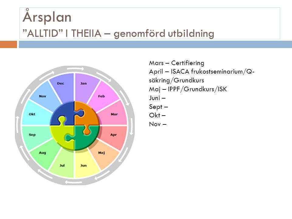 """Årsplan """"ALLTID"""" I THEIIA – genomförd utbildning Mars – Certifiering April – ISACA frukostseminarium/Q- säkring/Grundkurs Maj – IPPF/Grundkurs/ISK Jun"""