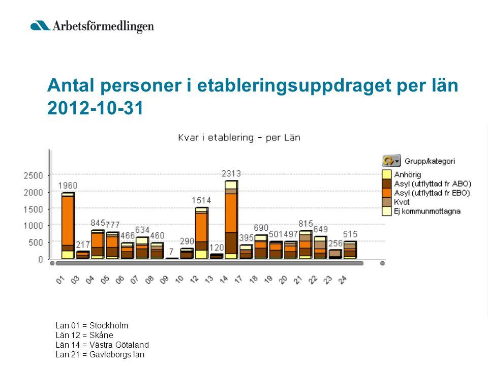 Antal personer i etableringsuppdraget per län 2012-10-31 Län 01 = Stockholm Län 12 = Skåne Län 14 = Västra Götaland Län 21 = Gävleborgs län