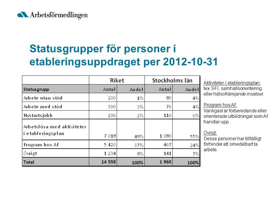 Statusgrupper för personer i etableringsuppdraget per 2012-10-31 Aktiviteter i etableringsplan: tex SFI, samhällsorientering eller hälsofrämjande insa