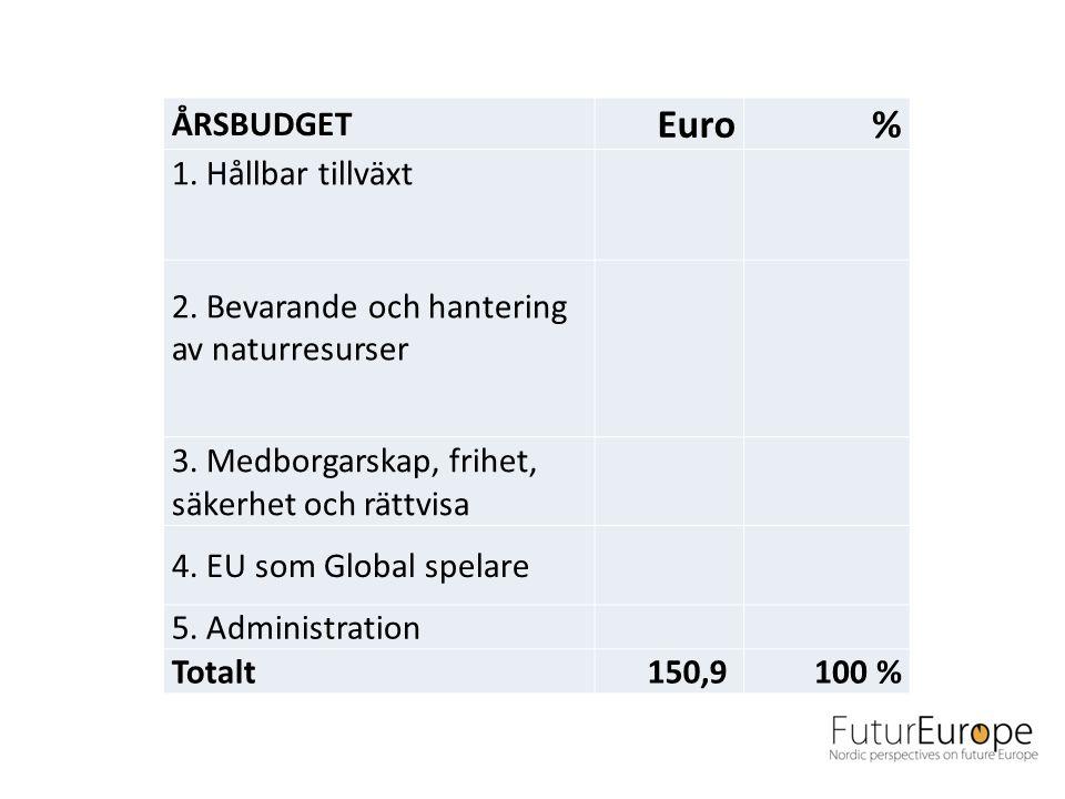 ÅRSBUDGET Euro% 1. Hållbar tillväxt 2. Bevarande och hantering av naturresurser 3.