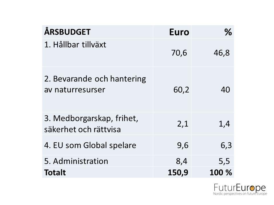 ÅRSBUDGET Euro% 1. Hållbar tillväxt 70,6 46,8 2.
