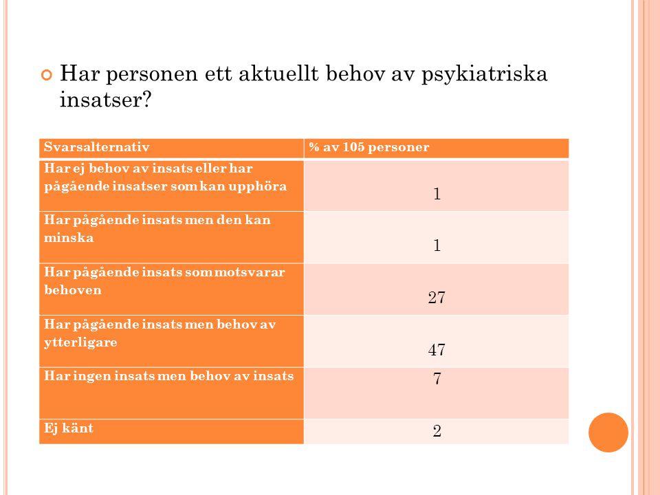 Har personen ett aktuellt behov av psykiatriska insatser? Svarsalternativ% av 105 personer Har ej behov av insats eller har pågående insatser som kan