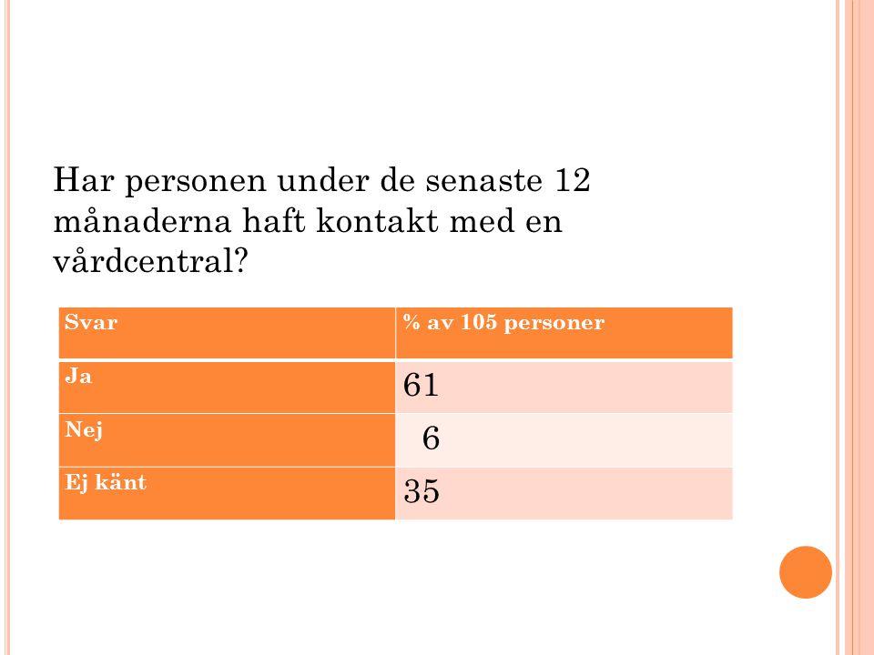 Har personen under de senaste 12 månaderna haft kontakt med en vårdcentral? Svar% av 105 personer Ja 61 Nej 6 Ej känt 35