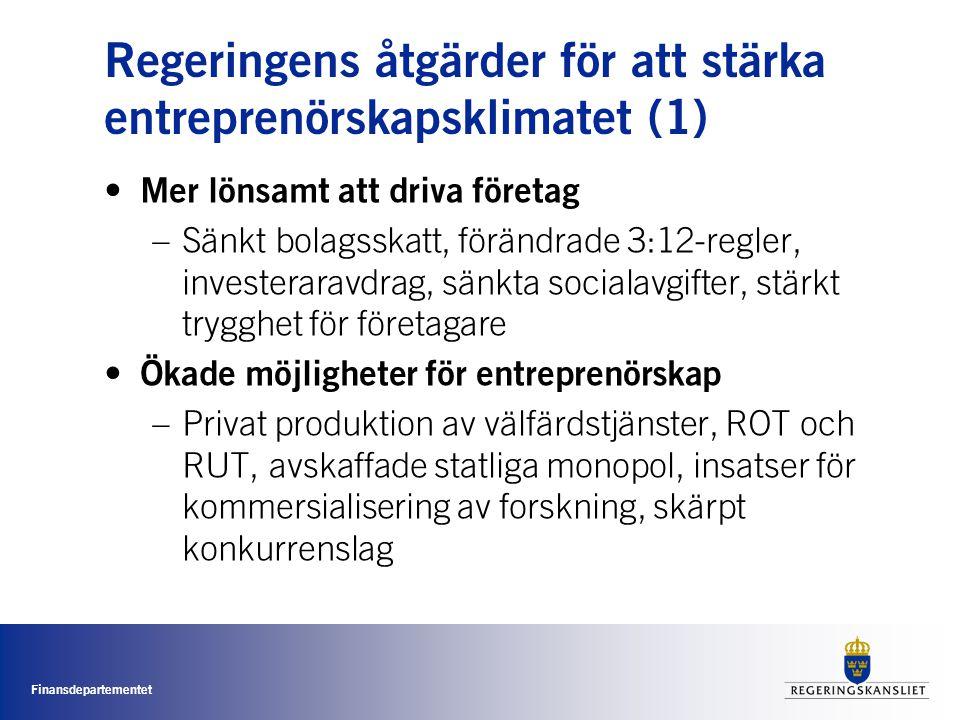 Finansdepartementet Regeringens åtgärder för att stärka entreprenörskapsklimatet (1) • Mer lönsamt att driva företag –Sänkt bolagsskatt, förändrade 3:12-regler, investeraravdrag, sänkta socialavgifter, stärkt trygghet för företagare • Ökade möjligheter för entreprenörskap –Privat produktion av välfärdstjänster, ROT och RUT, avskaffade statliga monopol, insatser för kommersialisering av forskning, skärpt konkurrenslag