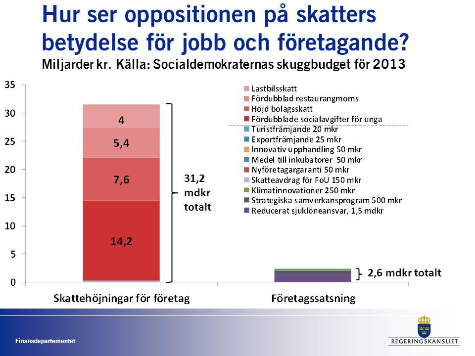 Finansdepartementet Hur ser oppositionen på skatters betydelse för jobb och företagande.