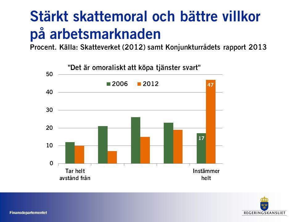 Finansdepartementet Stärkt skattemoral och bättre villkor på arbetsmarknaden Procent. Källa: Skatteverket (2012) samt Konjunkturrådets rapport 2013