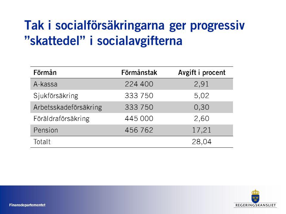 """Finansdepartementet Tak i socialförsäkringarna ger progressiv """"skattedel"""" i socialavgifterna FörmånFörmånstakAvgift i procent A-kassa224 4002,91 Sjukf"""