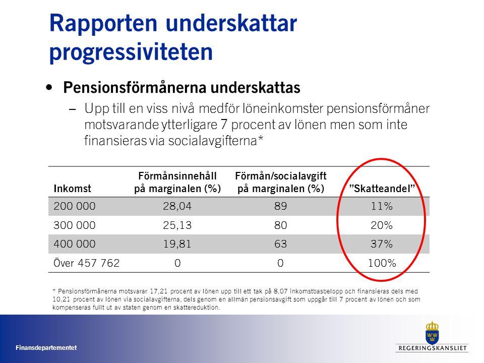Finansdepartementet Rapporten underskattar progressiviteten • Pensionsförmånerna underskattas –Upp till en viss nivå medför löneinkomster pensionsförmåner motsvarande ytterligare 7 procent av lönen men som inte finansieras via socialavgifterna* Inkomst Förmånsinnehåll på marginalen (%) Förmån/socialavgift på marginalen (%) Skatteandel 200 00028,048911% 300 00025,138020% 400 00019,816337% Över 457 76200100% * Pensionsförmånerna motsvarar 17,21 procent av lönen upp till ett tak på 8,07 inkomstbasbelopp och finansieras dels med 10,21 procent av lönen via socialavgifterna, dels genom en allmän pensionsavgift som uppgår till 7 procent av lönen och som kompenseras fullt ut av staten genom en skattereduktion.