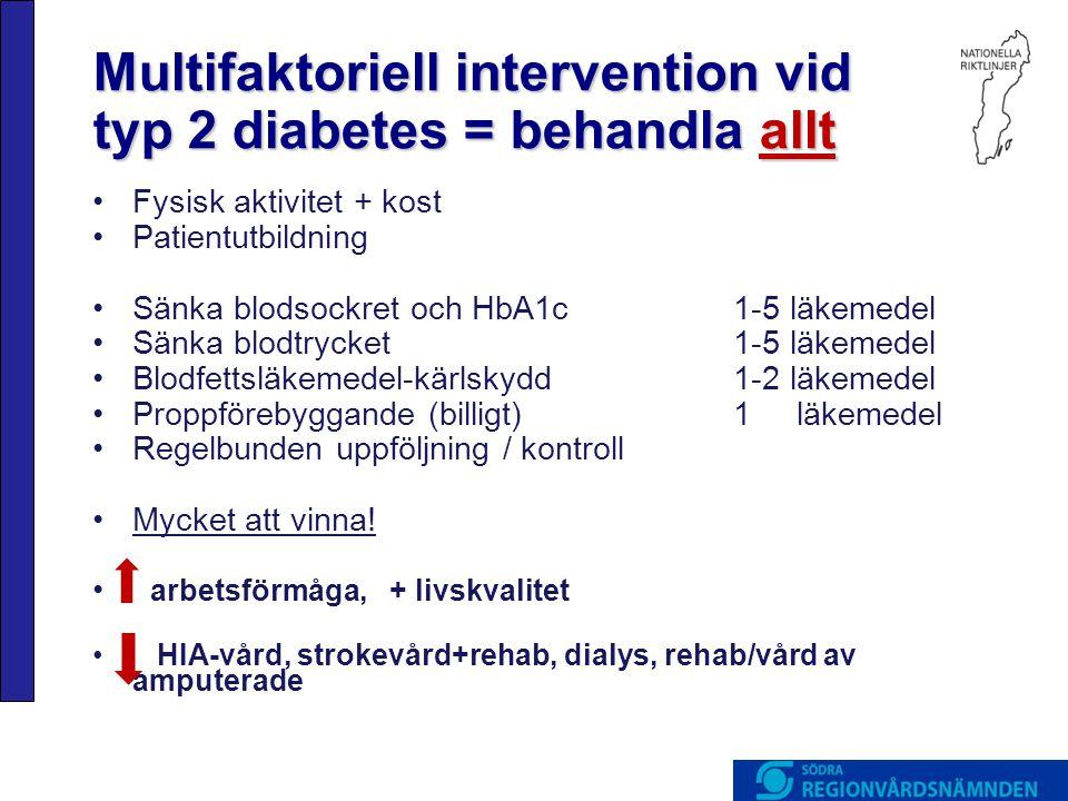 Multifaktoriell intervention vid typ 2 diabetes = behandla allt •Fysisk aktivitet + kost •Patientutbildning •Sänka blodsockret och HbA1c1-5 läkemedel