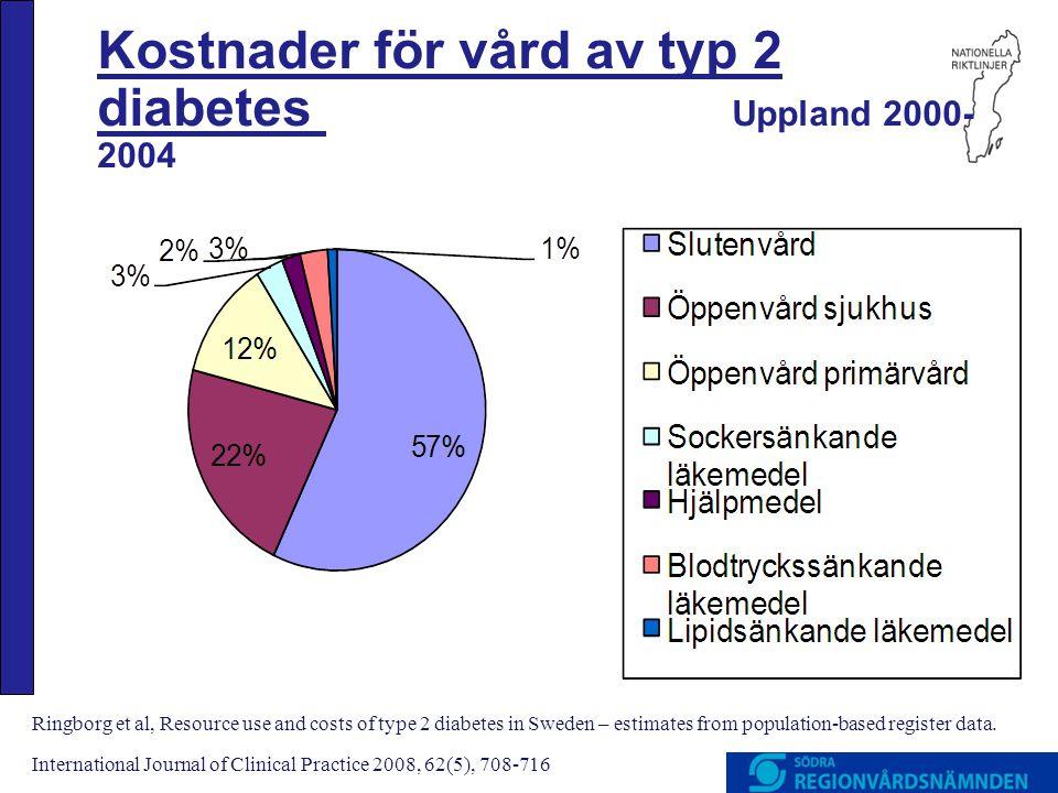 Kostnader för vård av typ 2 diabetes Uppland 2000- 2004 Ringborg et al, Resource use and costs of type 2 diabetes in Sweden – estimates from populatio