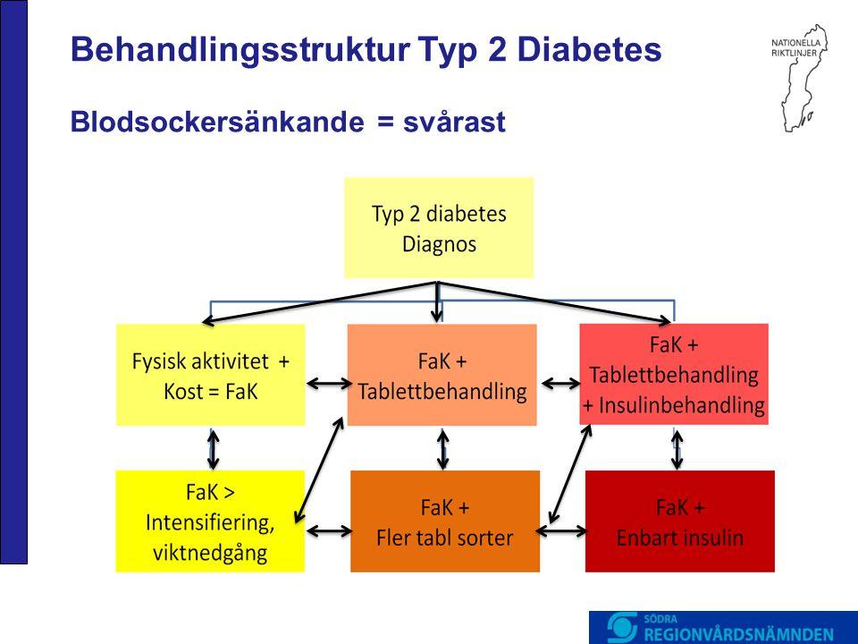 Behandlingsstruktur Typ 2 Diabetes Blodsockersänkande = svårast