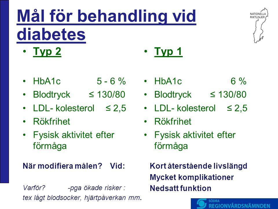 Mål för behandling vid diabetes När modifiera målen? Vid: Varför? -pga ökade risker : tex lågt blodsocker, hjärtpåverkan mm. •Typ 2 •HbA1c 5 - 6 % •Bl