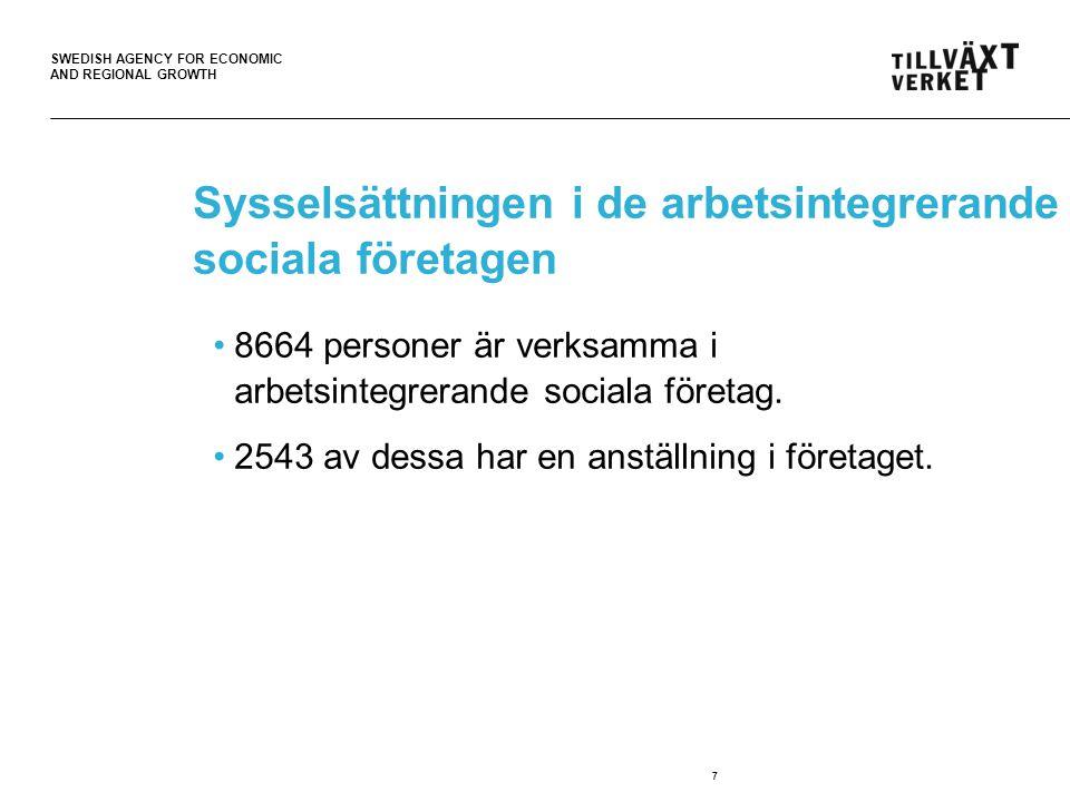 SWEDISH AGENCY FOR ECONOMIC AND REGIONAL GROWTH Sysselsättningen i de arbetsintegrerande sociala företagen •8664 personer är verksamma i arbetsintegrerande sociala företag.