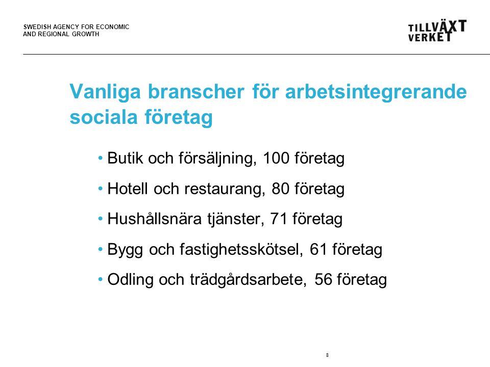 SWEDISH AGENCY FOR ECONOMIC AND REGIONAL GROWTH Vanliga branscher för arbetsintegrerande sociala företag •Butik och försäljning, 100 företag •Hotell och restaurang, 80 företag •Hushållsnära tjänster, 71 företag •Bygg och fastighetsskötsel, 61 företag •Odling och trädgårdsarbete, 56 företag 8