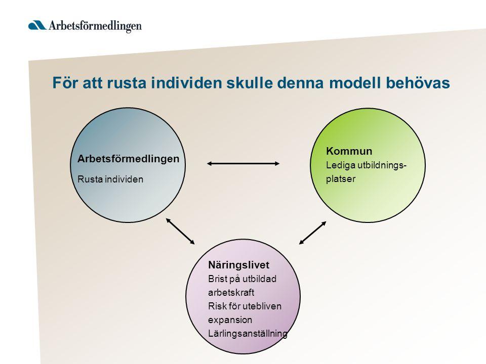 För att rusta individen skulle denna modell behövas Kommun Lediga utbildnings- platser Näringslivet Brist på utbildad arbetskraft Risk för utebliven expansion Lärlingsanställning Arbetsförmedlingen Rusta individen