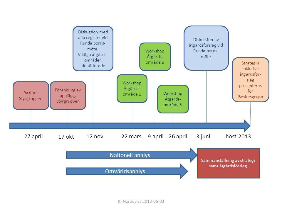 Beslut i Styrgruppen 27 april Diskussion med alla register vid Runda bords- möte. Viktiga åtgärds- områden identifierade 12 nov Workshop Åtgärds- områ