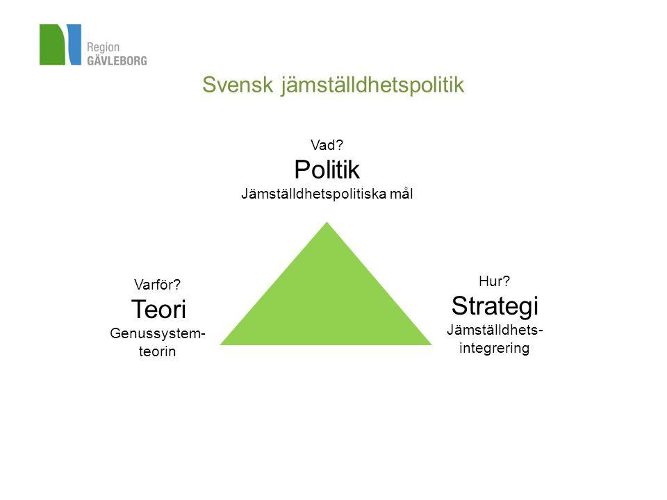 Svensk jämställdhetspolitik Vad? Politik Jämställdhetspolitiska mål Varför? Teori Genussystem- teorin Hur? Strategi Jämställdhets- integrering