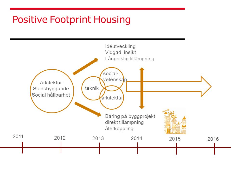 RIKSBYGGEN: som kooperativt företag har sedan starten 1940, då med Sveriges första professor i stadsplanering Uno Åhrén som vd, agerat samhällsbyggare och arbetat för långsiktigt hållbara bostadsmiljöer.