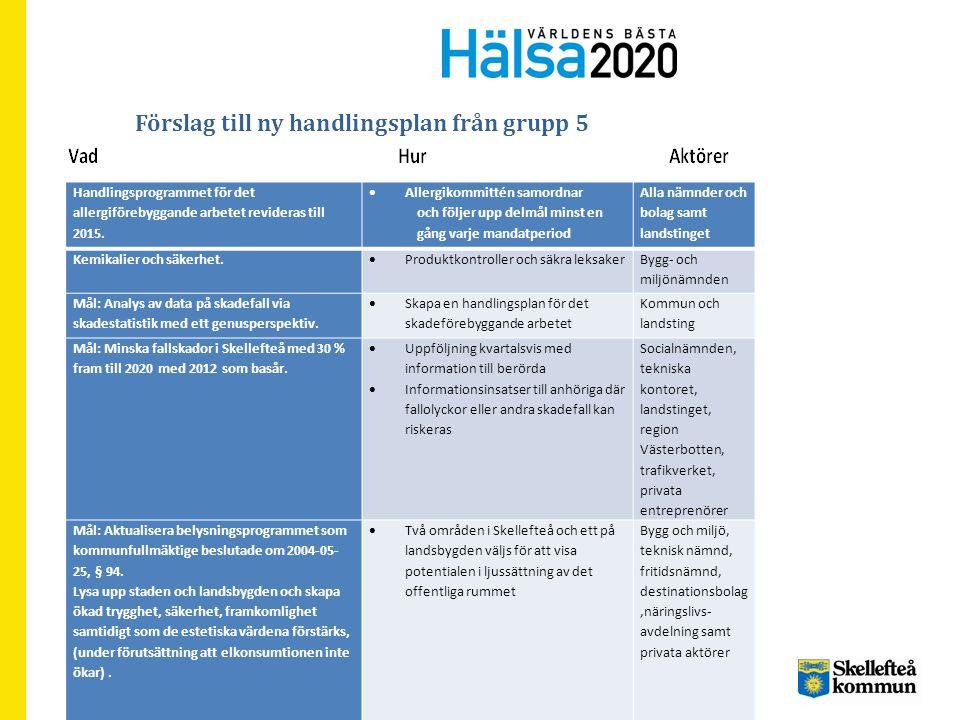 Förslag till ny handlingsplan från grupp 5 Handlingsprogrammet för det allergiförebyggande arbetet revideras till 2015.