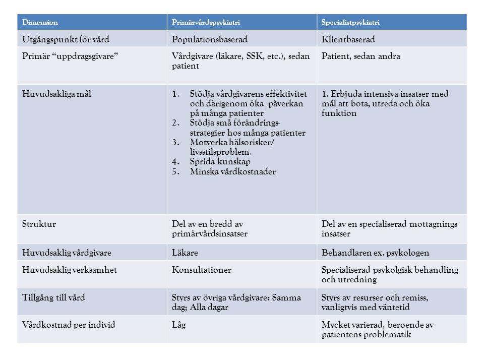 DimensionPrimärvårdspsykiatriSpecialistpsykiatri Utgångspunkt för vårdPopulationsbaseradKlientbaserad Primär uppdragsgivare Vårdgivare (läkare, SSK, etc.), sedan patient Patient, sedan andra Huvudsakliga mål1.Stödja vårdgivarens effektivitet och därigenom öka påverkan på många patienter 2.Stödja små förändrings- strategier hos många patienter 3.Motverka hälsorisker/ livsstilsproblem.