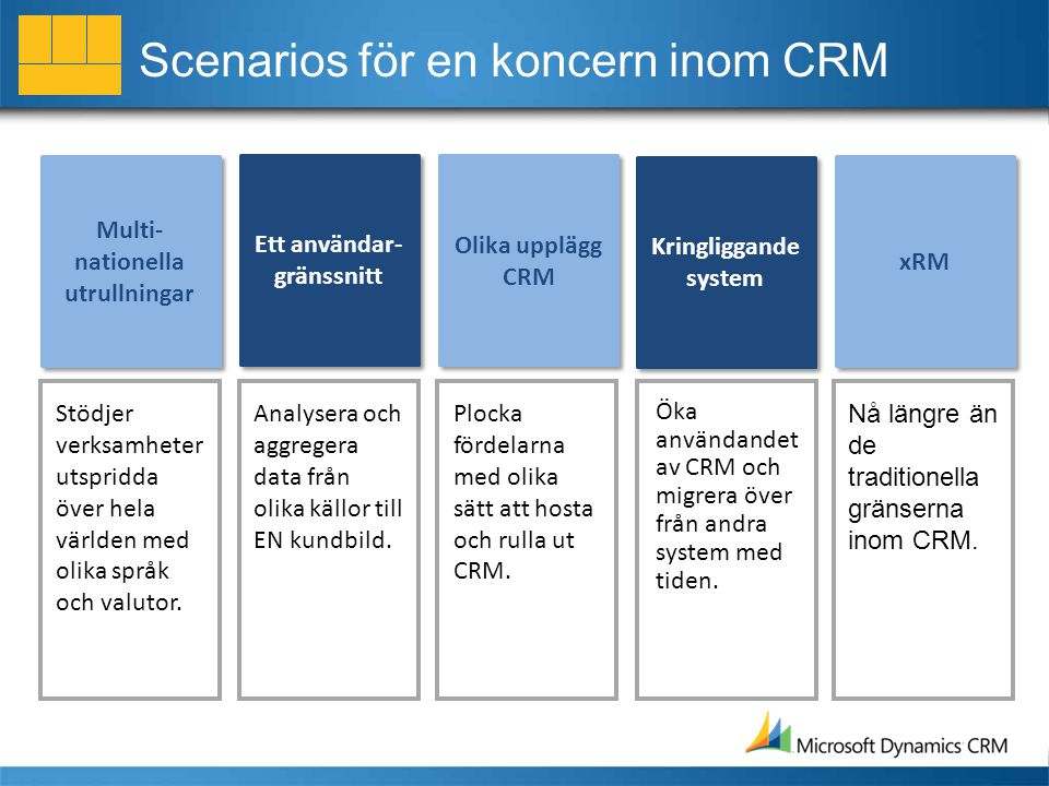 Scenarios för en koncern inom CRM Multi- nationella utrullningar Ett användar- gränssnitt Olika upplägg CRM Olika upplägg CRM Kringliggande system Kringliggande system xRM Stödjer verksamheter utspridda över hela världen med olika språk och valutor.