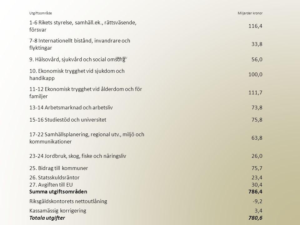 UtgiftsområdeMiljarder kronor 1-6 Rikets styrelse, samhäll.ek., rättsväsende, försvar 116,4 7-8 Internationellt bistånd, invandrare och flyktingar 33,8 9.
