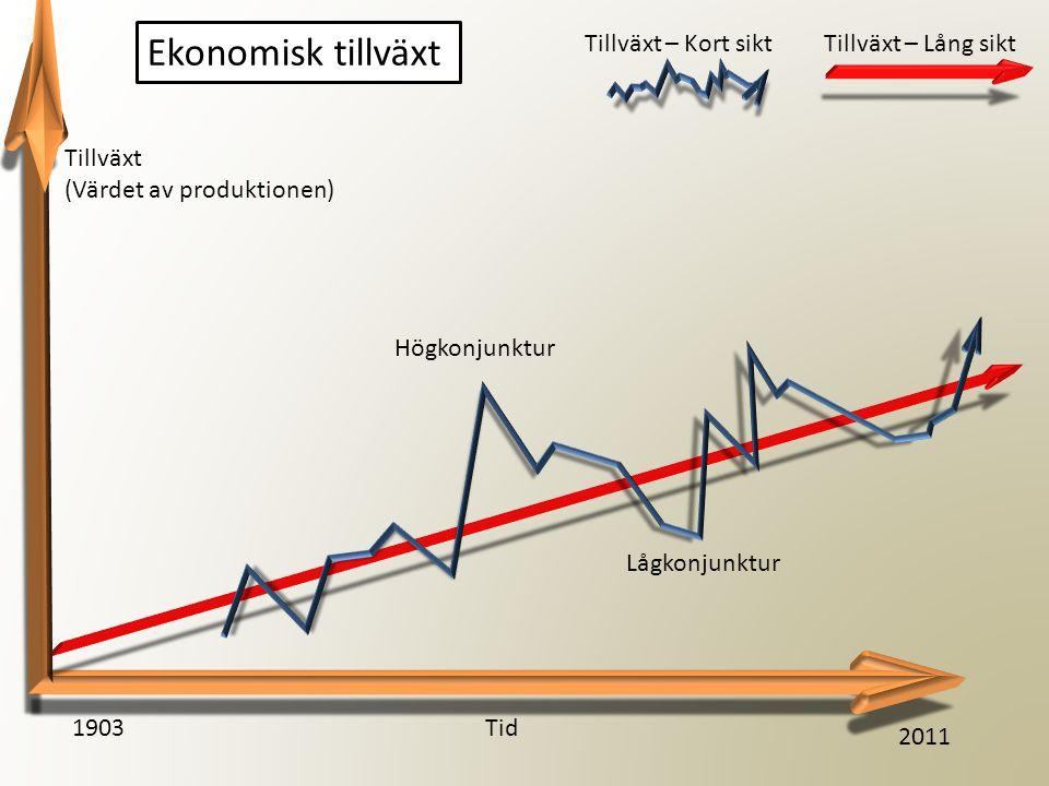 Ekonomisk tillväxt Tid1903 2011 Tillväxt (Värdet av produktionen) Högkonjunktur Lågkonjunktur Tillväxt – Lång siktTillväxt – Kort sikt