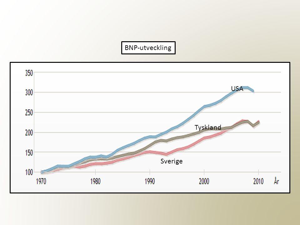 BNP-utveckling Sverige Tyskland USA