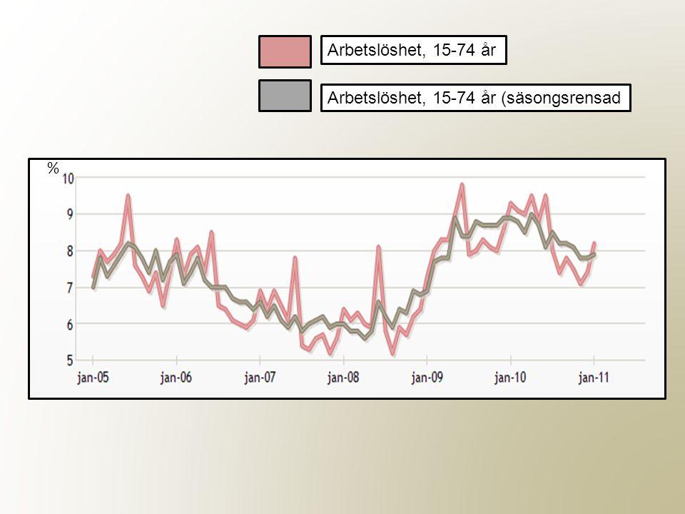 Arbetslöshet, 15-74 år (säsongsrensad % Arbetslöshet, 15-74 år