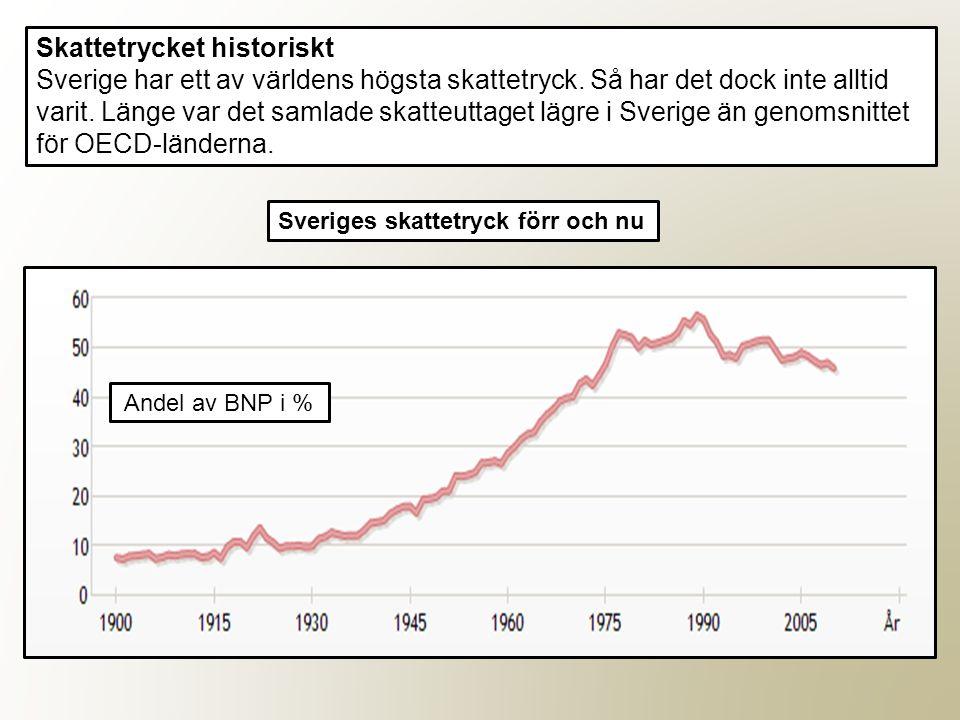 Skattetrycket historiskt Sverige har ett av världens högsta skattetryck. Så har det dock inte alltid varit. Länge var det samlade skatteuttaget lägre